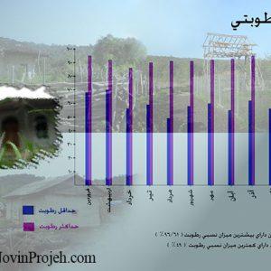 نمودار رطوبتی روستای بلیران