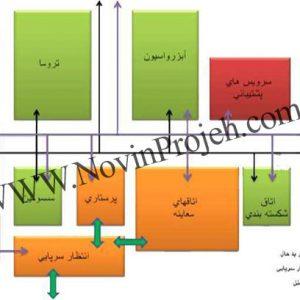 نمودار روابط عملکردی بخش های اصلی اورژانس