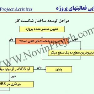 شناسایی فعالیت های پروژه
